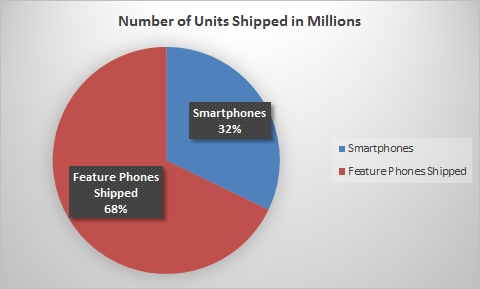 Smartphones and feature phones market share